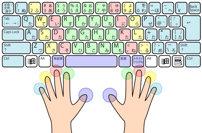 タッチタイピングの指の使い方